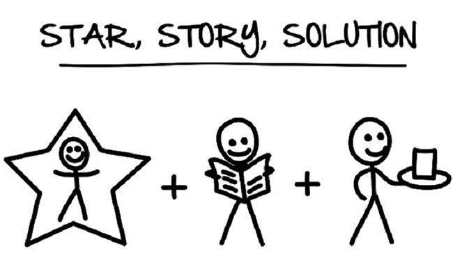 Công thức viết content sss